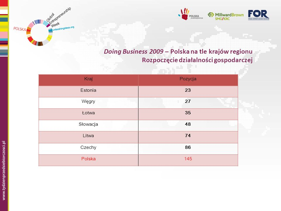 Doing Business 2009 – Polska na tle krajów regionu Rozpoczęcie działalności gospodarczej KrajPozycja Estonia23 Węgry27 Łotwa35 Słowacja48 Litwa74 Czec