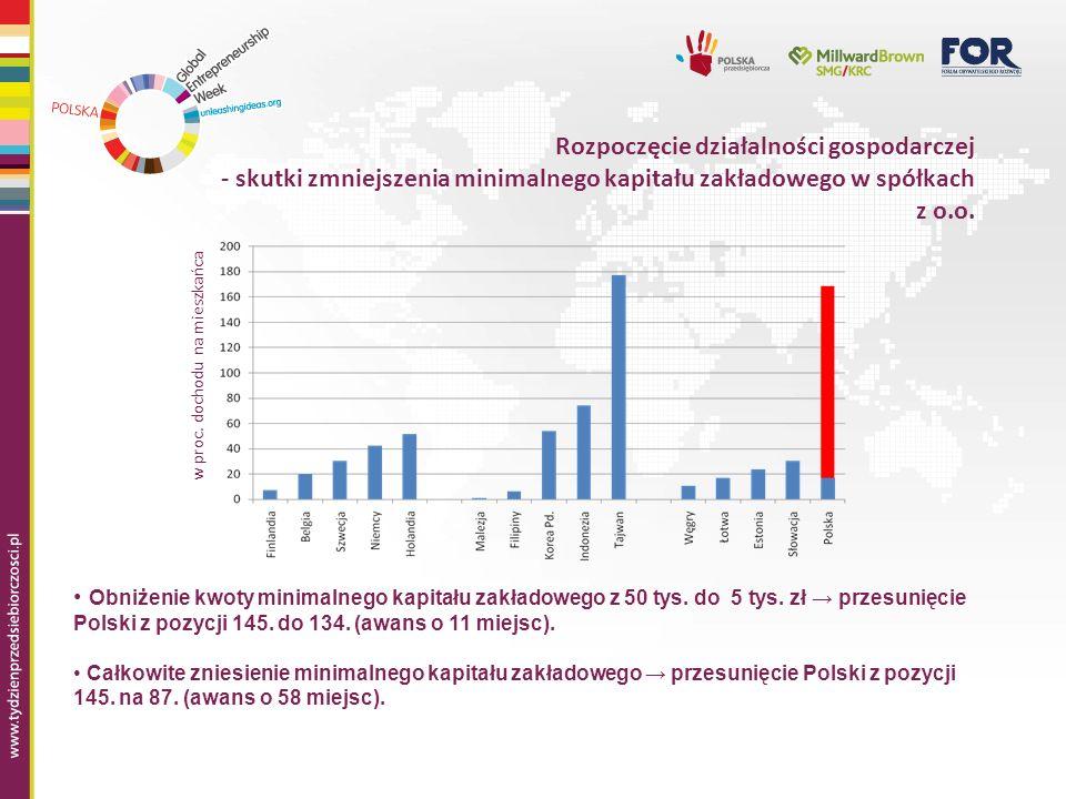 Rozpoczęcie działalności gospodarczej - skutki zmniejszenia minimalnego kapitału zakładowego w spółkach z o.o.