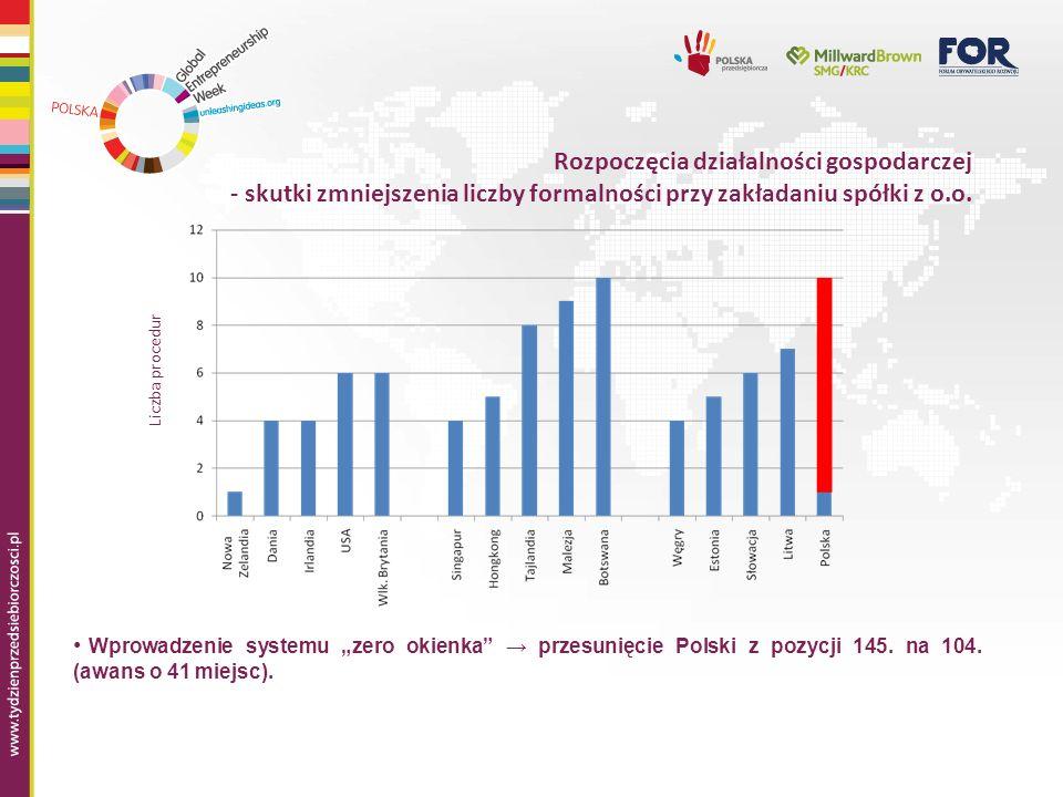 Rozpoczęcia działalności gospodarczej - skutki zmniejszenia liczby formalności przy zakładaniu spółki z o.o.