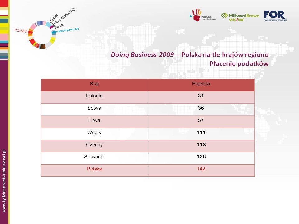 Doing Business 2009 – Polska na tle krajów regionu Płacenie podatków KrajPozycja Estonia34 Łotwa36 Litwa57 Węgry111 Czechy118 Słowacja126 Polska142