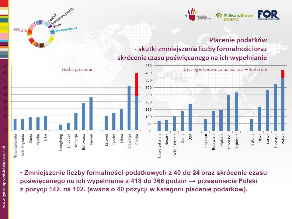 Płacenie podatków - skutki zmniejszenia liczby formalności oraz skrócenia czasu poświęcanego na ich wypełnianie Zmniejszenie liczby formalności podatkowych z 40 do 24 oraz skrócenie czasu poświęcanego na ich wypełnianie z 418 do 366 godzin przesunięcie Polski z pozycji 142.