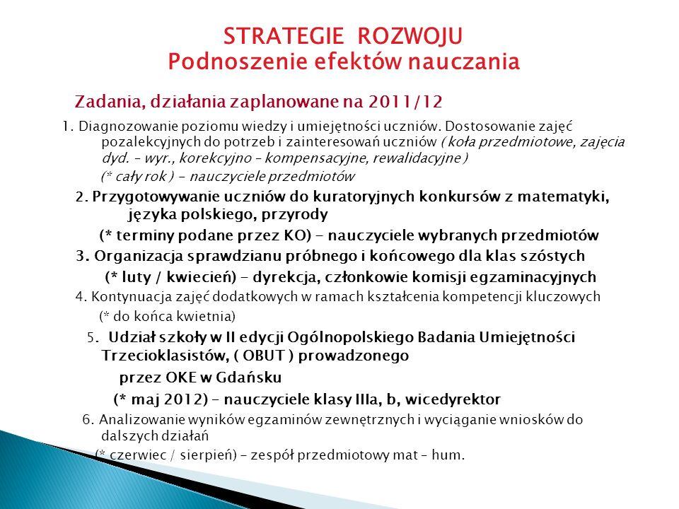 STRATEGIE ROZWOJU Podnoszenie efektów nauczania Zadania, działania zaplanowane na 2011/12 1. Diagnozowanie poziomu wiedzy i umiejętności uczniów. Dost