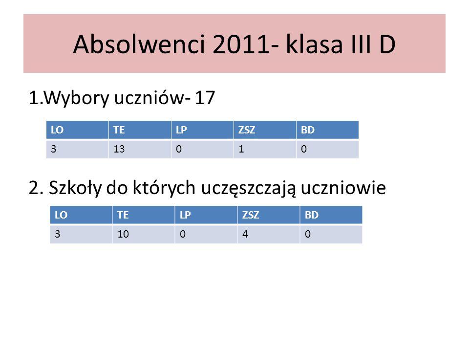 Absolwenci 2011- klasa III D 1.Wybory uczniów- 17 2.
