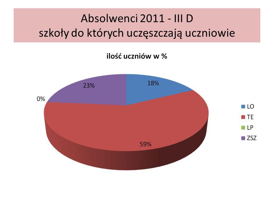 Absolwenci 2011 - III D szkoły do których uczęszczają uczniowie