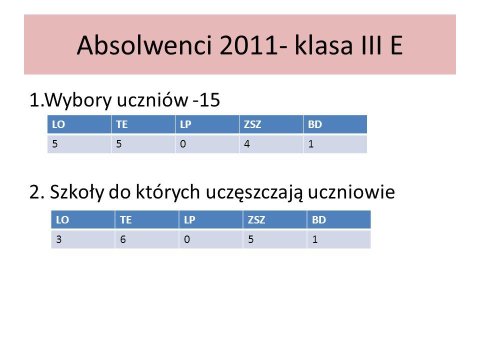 Absolwenci 2011- klasa III E 1.Wybory uczniów -15 2.