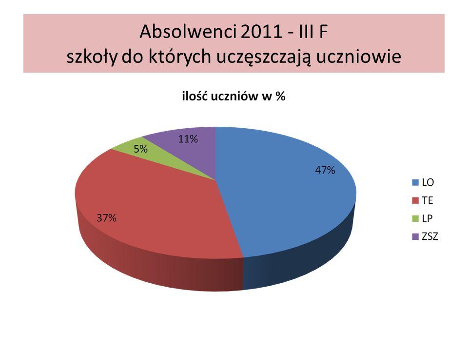 Absolwenci 2011 - III F szkoły do których uczęszczają uczniowie