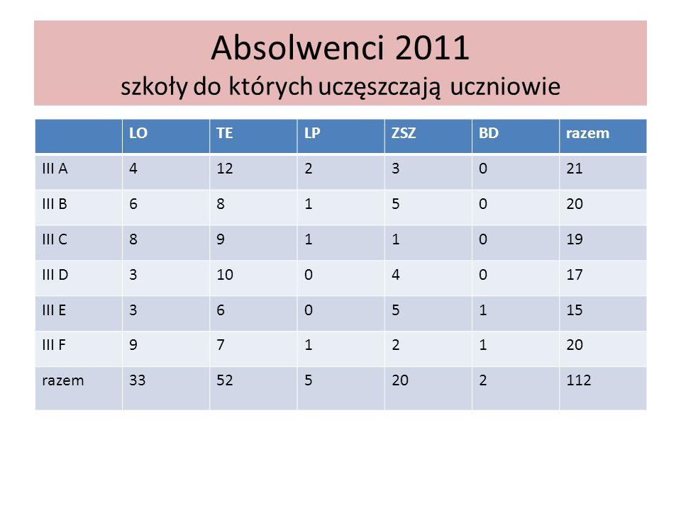 Absolwenci 2011 szkoły do których uczęszczają uczniowie LOTELPZSZBDrazem III A41223021 III B6815020 III C8911019 III D31004017 III E3605115 III F9712120 razem33525202112