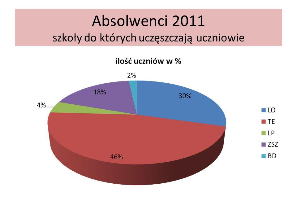 Absolwenci 2011 szkoły do których uczęszczają uczniowie