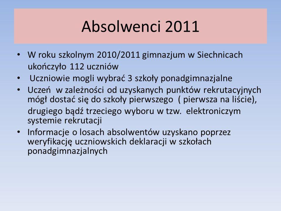 Absolwenci 2011 W roku szkolnym 2010/2011 gimnazjum w Siechnicach ukończyło 112 uczniów Uczniowie mogli wybrać 3 szkoły ponadgimnazjalne Uczeń w zależności od uzyskanych punktów rekrutacyjnych mógł dostać się do szkoły pierwszego ( pierwsza na liście), drugiego bądź trzeciego wyboru w tzw.