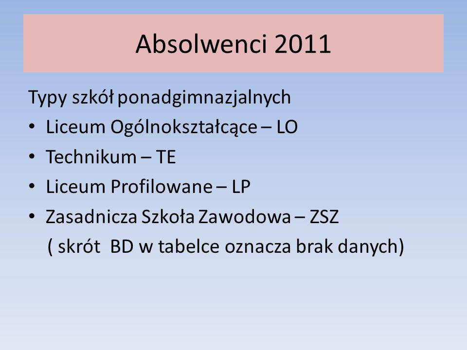 Absolwenci 2011- klasa III F 1.Wybory uczniów -20 2.Szkoły do których uczęszczają uczniowie LOTELPZSZBD 98111 LOTELPZSZBD 97121