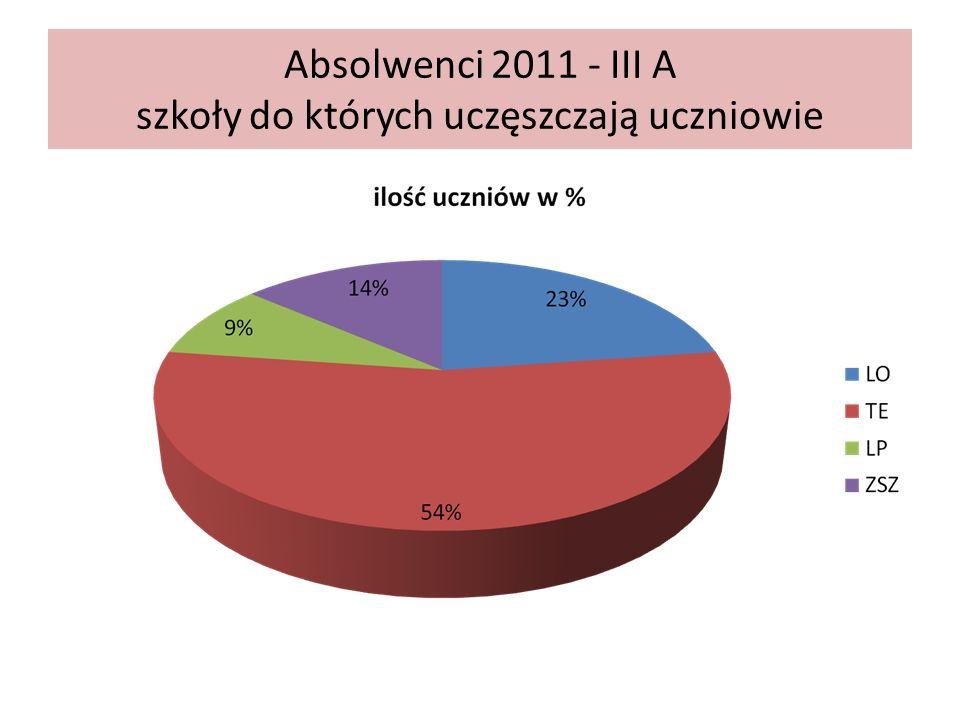 Absolwenci 2011 –wybory uczniów klasaLOTELPZSZBDrazem III A51411021 III B6815020 III C81001019 III D31301017 III E5504115 III F9811120 razem36583132112
