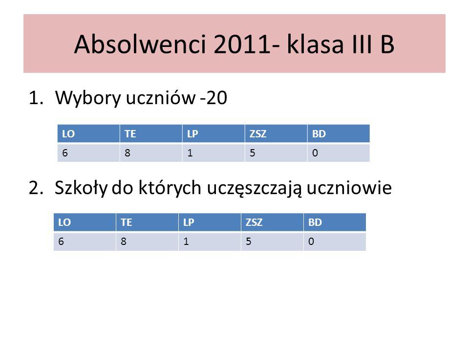 Absolwenci 2011- wybory uczniów
