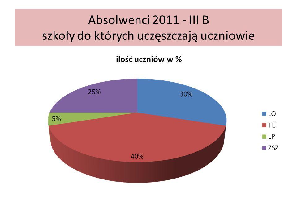 Absolwenci 2011 - III B szkoły do których uczęszczają uczniowie