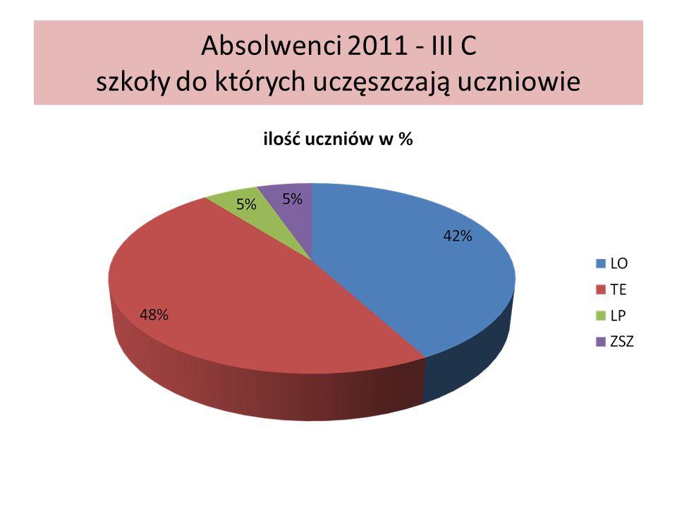 Absolwenci 2011 - III C szkoły do których uczęszczają uczniowie