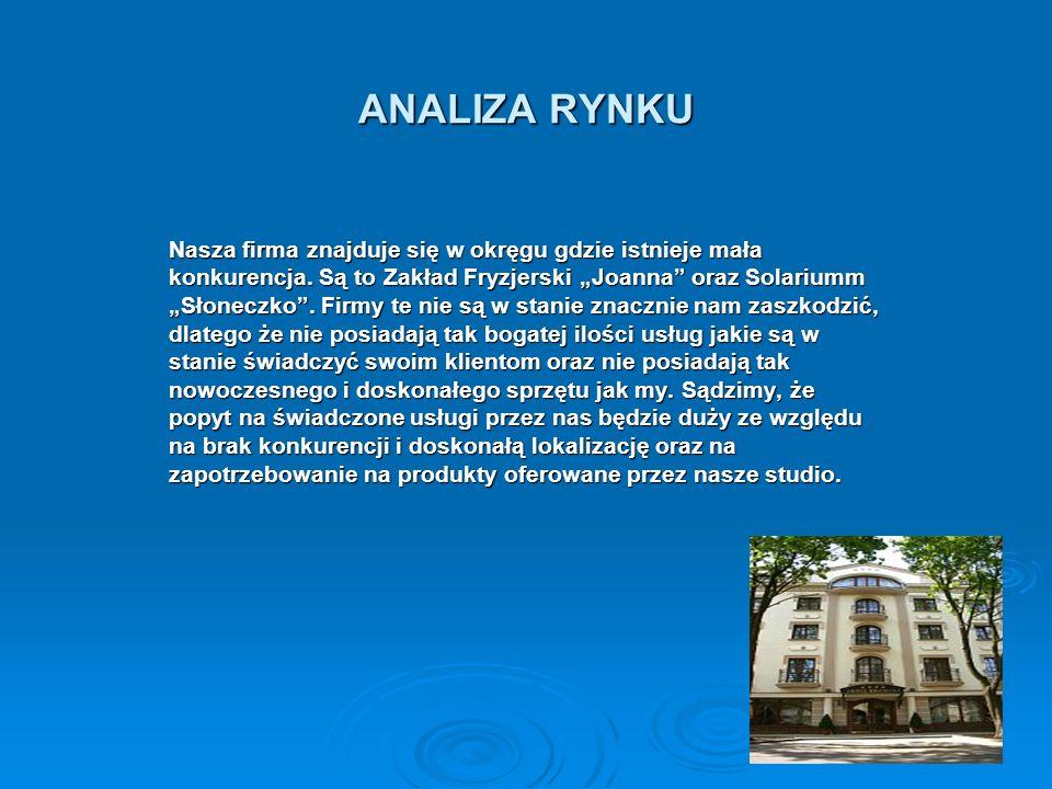 ANALIZA RYNKU Nasza firma znajduje się w okręgu gdzie istnieje mała konkurencja. Są to Zakład Fryzjerski Joanna oraz Solariumm Słoneczko. Firmy te nie