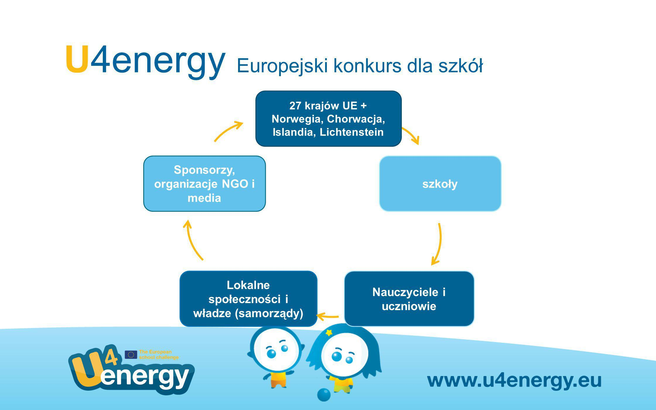 U4energy Europejski konkurs dla szkół szkoły Lokalne społeczności i władze (samorządy) Sponsorzy, organizacje NGO i media 27 krajów UE + Norwegia, Cho