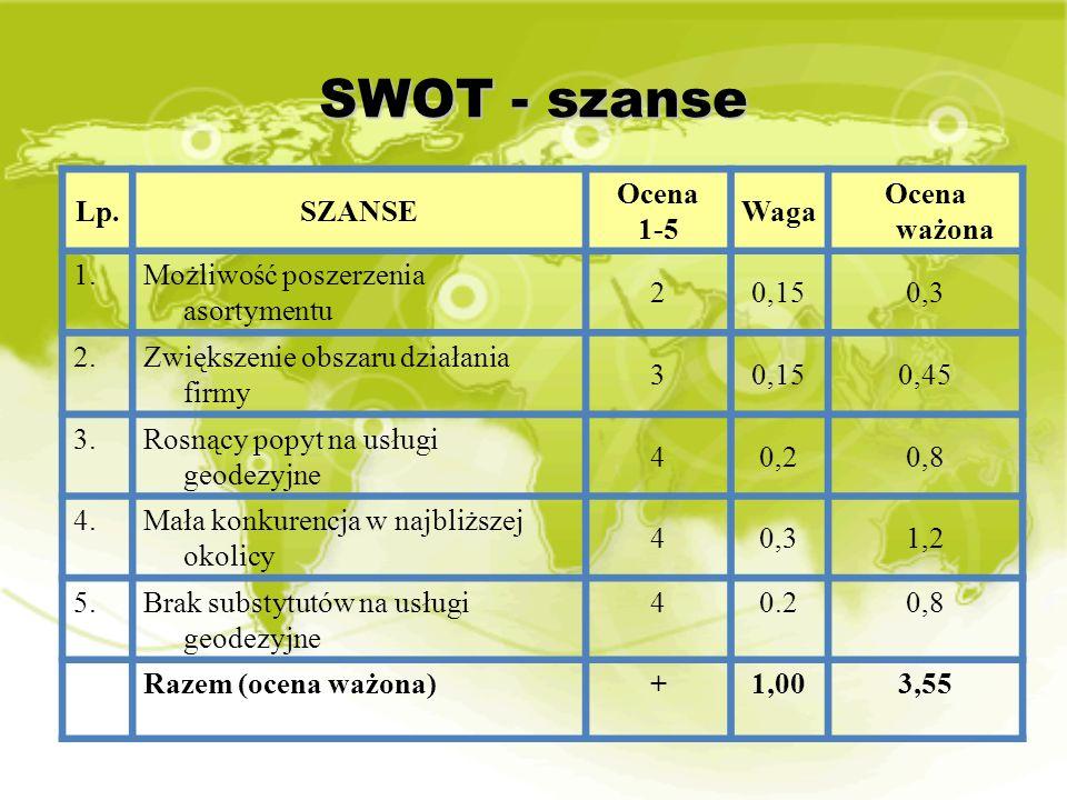 SWOT - szanse Lp.SZANSE Ocena 1-5 Waga Ocena ważona 1.Możliwość poszerzenia asortymentu 20,150,3 2.Zwiększenie obszaru działania firmy 30,150,45 3.Ros