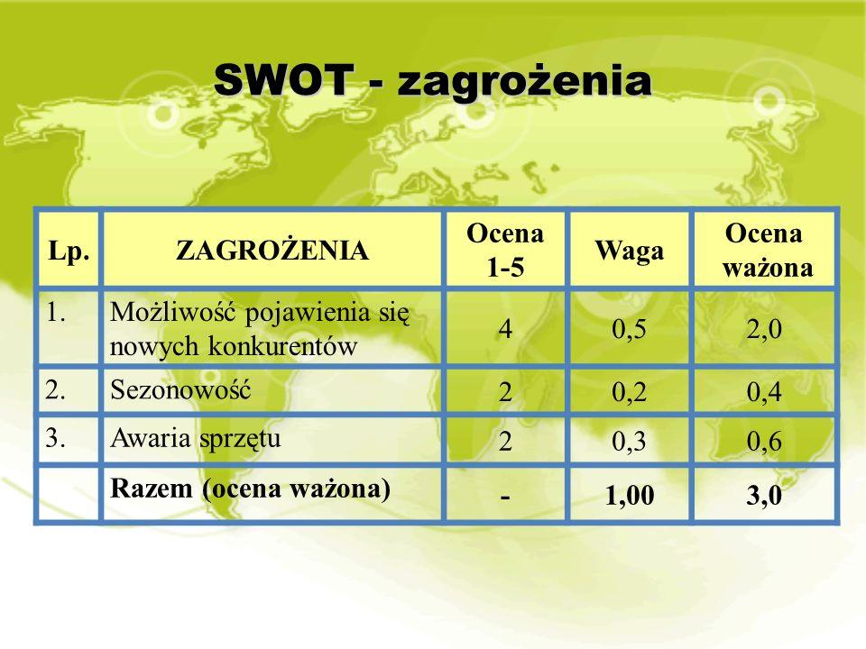SWOT - zagrożenia Lp.ZAGROŻENIA Ocena 1-5 Waga Ocena ważona 1.Możliwość pojawienia się nowych konkurentów 40,52,0 2.Sezonowość 20,20,4 3.Awaria sprzęt