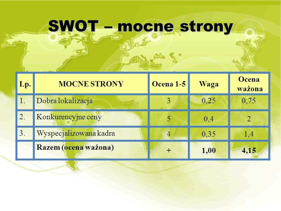 SWOT – mocne strony Lp.MOCNE STRONYOcena 1-5Waga Ocena ważona 1.Dobra lokalizacja30,250,75 2.Konkurencyjne ceny 50,42 3.Wyspecjalizowana kadra 40,351,