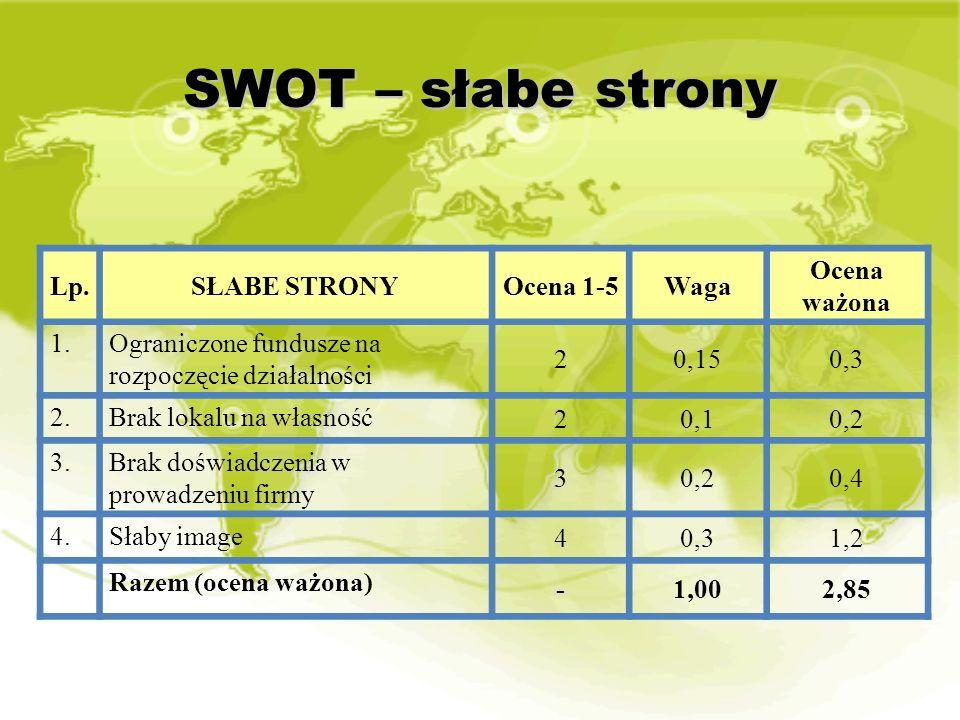 SWOT – słabe strony Lp.SŁABE STRONYOcena 1-5Waga Ocena ważona 1.Ograniczone fundusze na rozpoczęcie działalności 20,150,3 2.Brak lokalu na własność 20