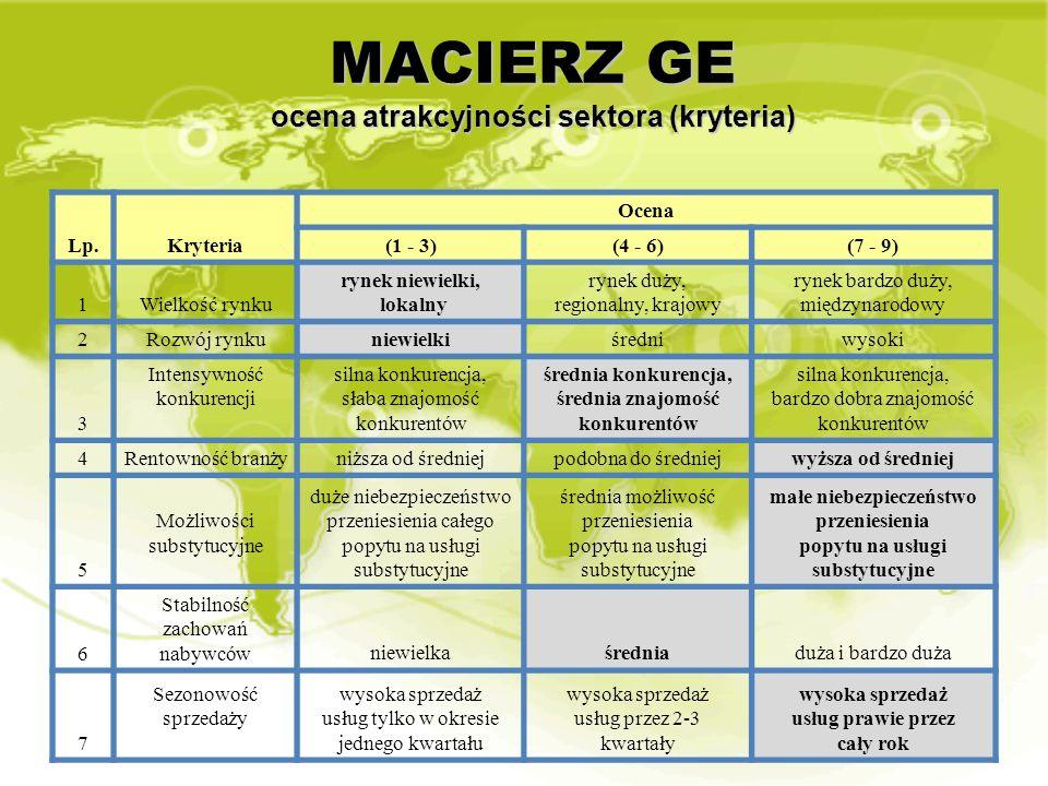 MACIERZ GE ocena atrakcyjności sektora (kryteria) Lp.Kryteria Ocena (1 - 3)(4 - 6)(7 - 9) 1Wielkość rynku rynek niewielki, lokalny rynek duży, regiona