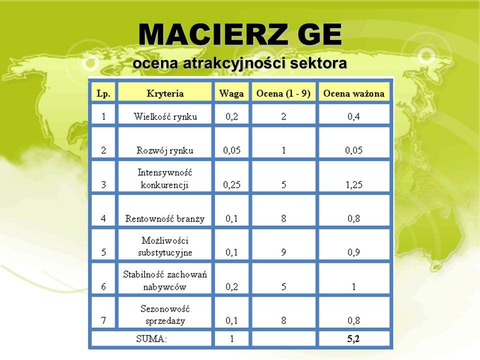 MACIERZ GE ocena atrakcyjności sektora