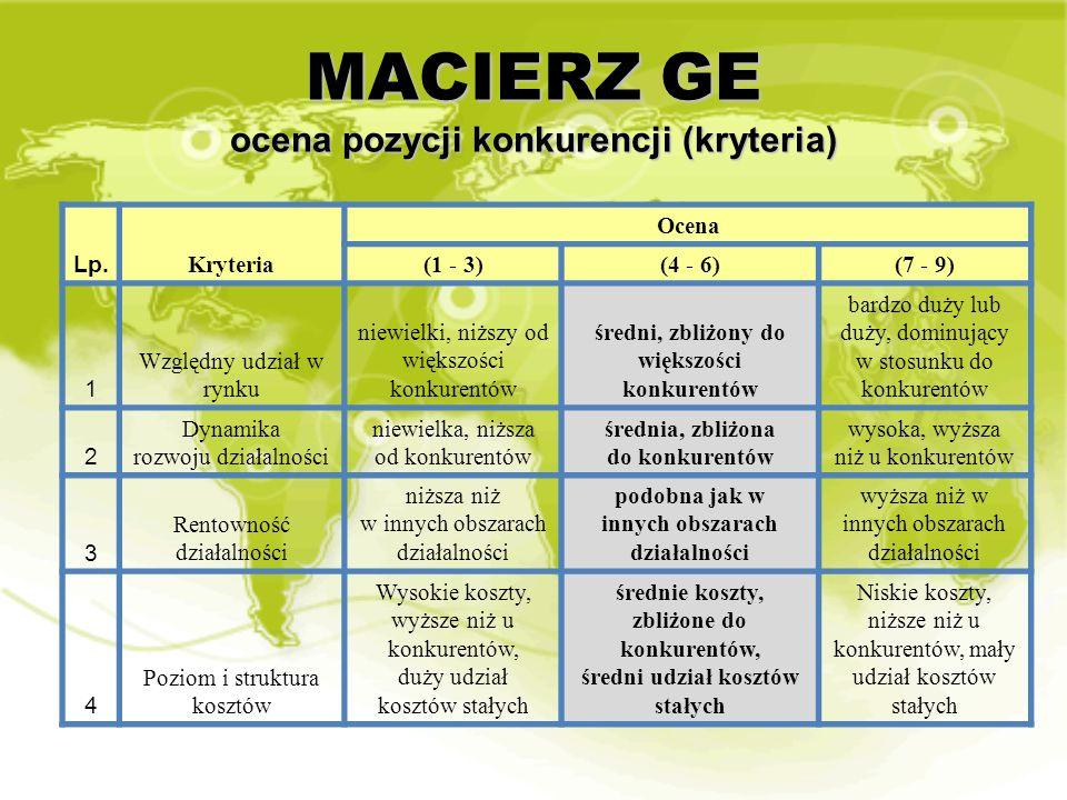 MACIERZ GE ocena pozycji konkurencji (kryteria) Lp. Kryteria Ocena (1 - 3)(4 - 6)(7 - 9) 1 Względny udział w rynku niewielki, niższy od większości kon