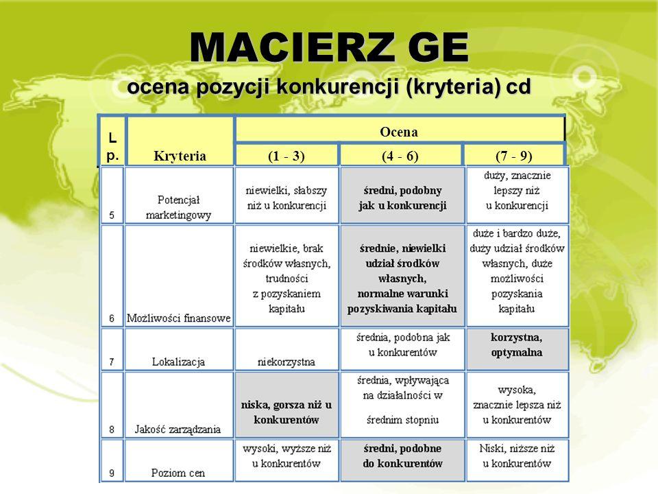 MACIERZ GE ocena pozycji konkurencji (kryteria) cd L p. Kryteria Ocena (1 - 3)(4 - 6)(7 - 9)