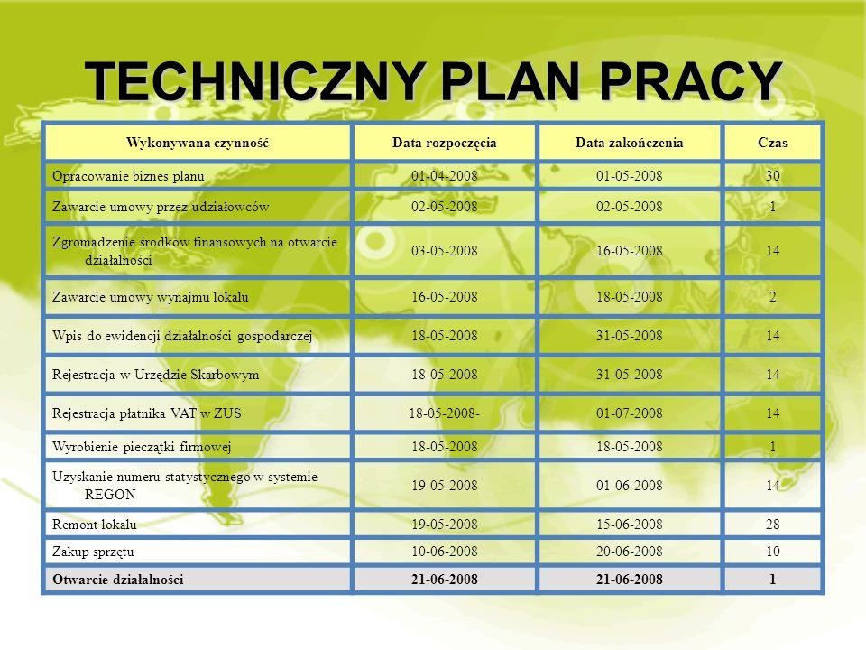 TECHNICZNY PLAN PRACY Wykonywana czynnośćData rozpoczęciaData zakończeniaCzas Opracowanie biznes planu01-04-200801-05-200830 Zawarcie umowy przez udzi