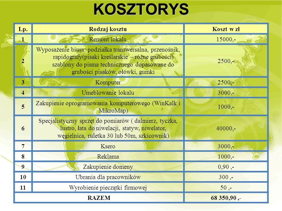 KOSZTORYS Lp.Rodzaj kosztuKoszt w zł 1Remont lokalu15000,- 2 Wyposażenie biura: podziałka transwersalna, przenośnik, rapidografy(pisaki kreślarskie –