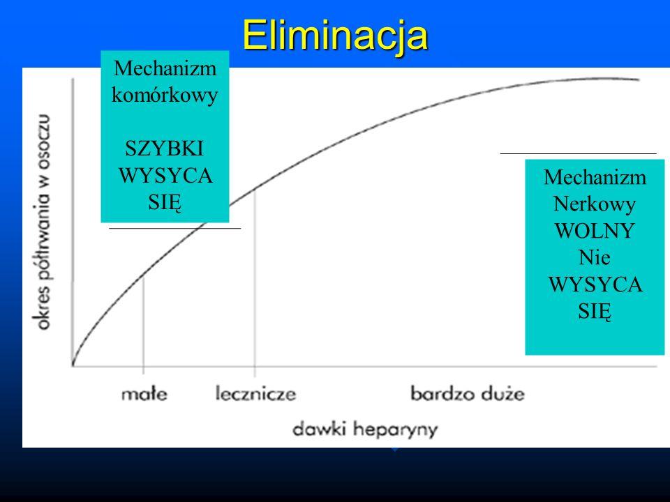 Eliminacja Mechanizm komórkowy SZYBKI WYSYCA SIĘ Mechanizm Nerkowy WOLNY Nie WYSYCA SIĘ