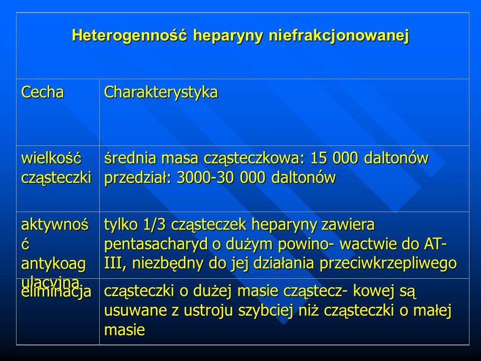 Heterogenność heparyny niefrakcjonowanej CechaCharakterystyka wielko ść cz ą steczki ś rednia masa cz ą steczkowa: 15 000 daltonów przedzia ł : 3000-30 000 daltonów aktywno ś ć antykoag ulacyjna tylko 1/3 cz ą steczek heparyny zawiera pentasacharyd o du ż ym powino- wactwie do AT- III, niezb ę dny do jej dzia ł ania przeciwkrzepliwego eliminacja cz ą steczki o du ż ej masie cz ą stecz- kowej s ą usuwane z ustroju szybciej ni ż cz ą steczki o ma ł ej masie