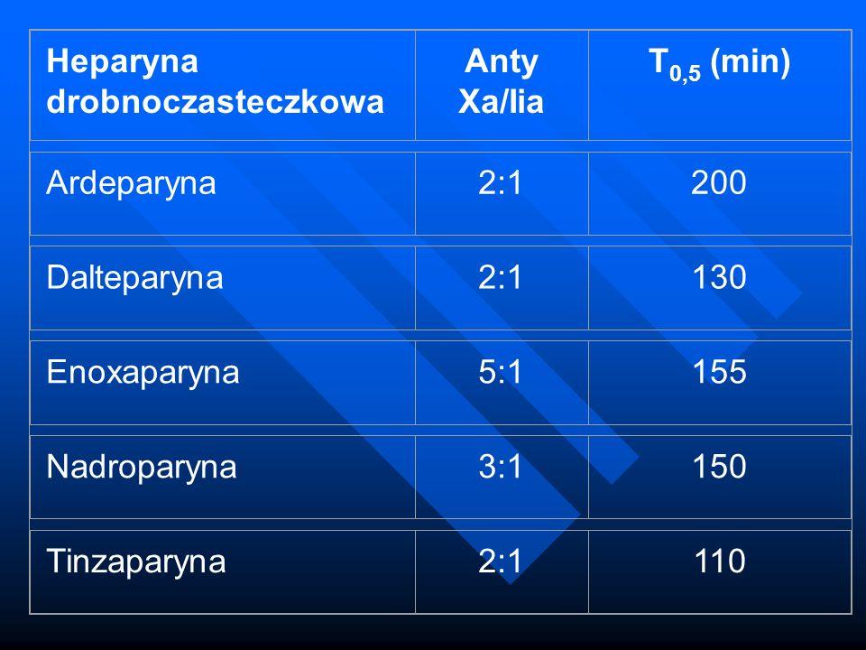 Heparyna drobnoczasteczkowa Anty Xa/Iia T 0,5 (min) Ardeparyna2:1200 Dalteparyna2:1130 Enoxaparyna5:1155 Nadroparyna3:1150 Tinzaparyna2:1110