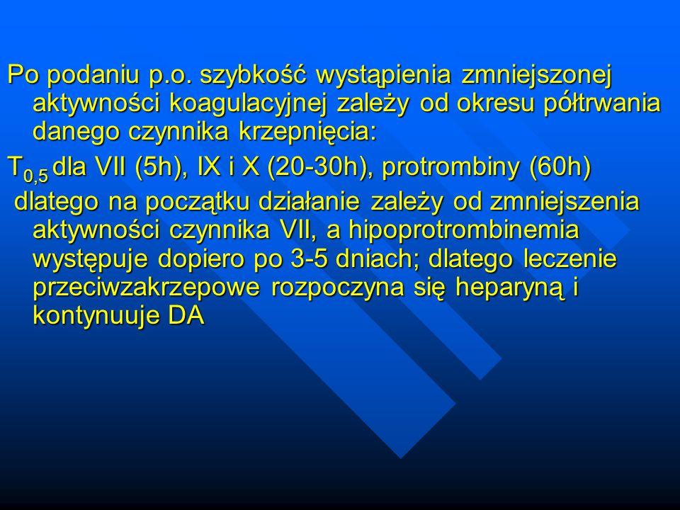 Po podaniu p.o. szybkość wystąpienia zmniejszonej aktywności koagulacyjnej zależy od okresu p ó łtrwania danego czynnika krzepnięcia: T 0,5 dla VII (5