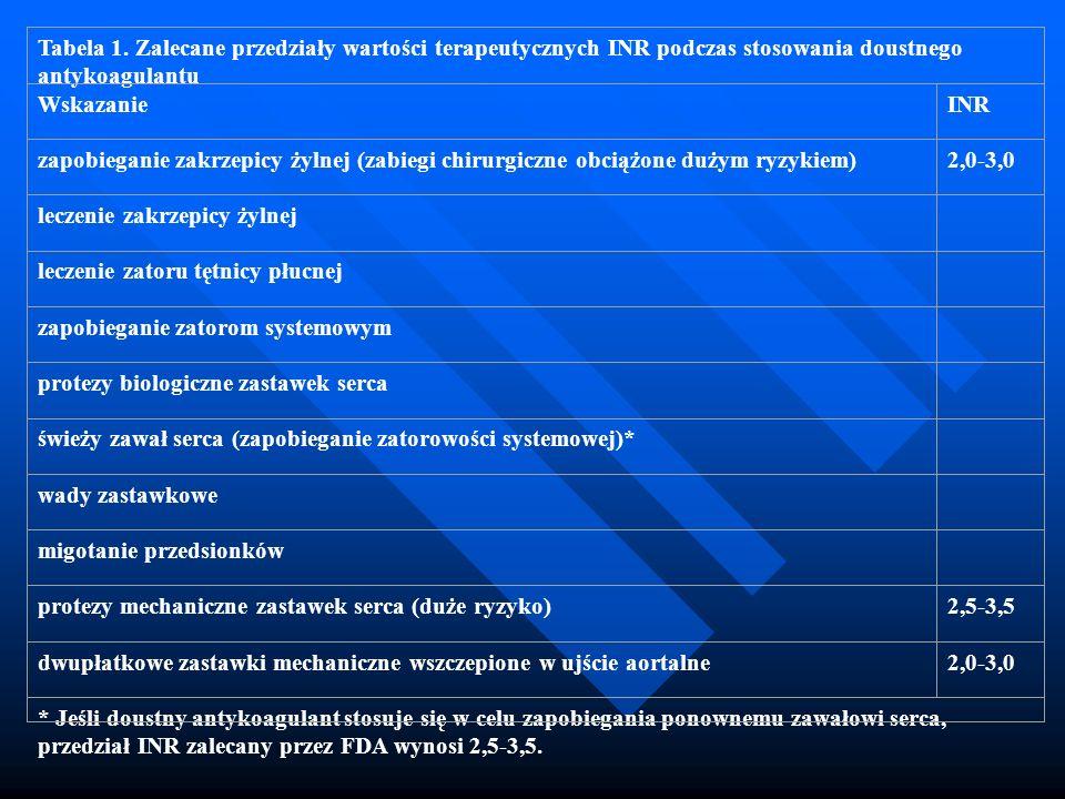 Tabela 1. Zalecane przedziały wartości terapeutycznych INR podczas stosowania doustnego antykoagulantu WskazanieINR zapobieganie zakrzepicy żylnej (za