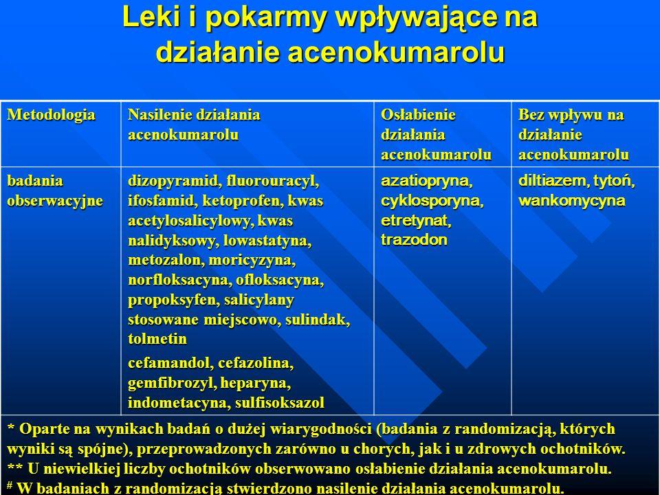 Metodologia Nasilenie działania acenokumarolu Osłabienie działania acenokumarolu Bez wpływu na działanie acenokumarolu badania obserwacyjne dizopyramid, fluorouracyl, ifosfamid, ketoprofen, kwas acetylosalicylowy, kwas nalidyksowy, lowastatyna, metozalon, moricyzyna, norfloksacyna, ofloksacyna, propoksyfen, salicylany stosowane miejscowo, sulindak, tolmetin cefamandol, cefazolina, gemfibrozyl, heparyna, indometacyna, sulfisoksazol azatiopryna, cyklosporyna, etretynat, trazodon diltiazem, tytoń, wankomycyna * Oparte na wynikach badań o dużej wiarygodności (badania z randomizacją, których wyniki są spójne), przeprowadzonych zarówno u chorych, jak i u zdrowych ochotników.