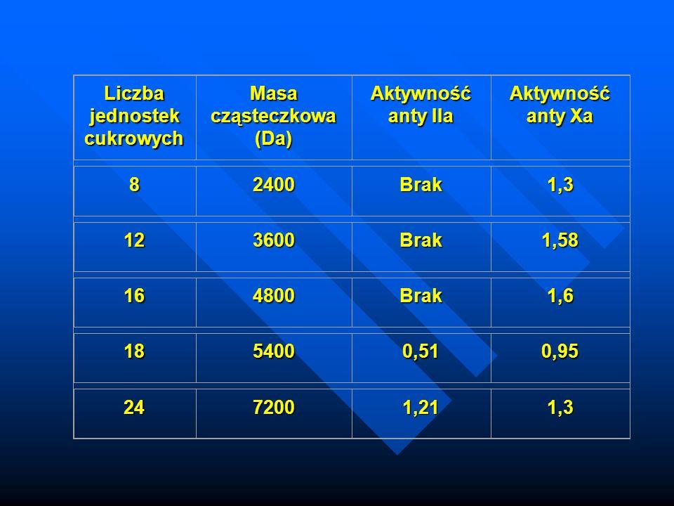 Liczba jednostek cukrowych Masa cząsteczkowa (Da) Aktywność anty IIa Aktywność anty Xa 82400Brak1,3 123600Brak1,58 164800Brak1,6 1854000,510,95 2472001,211,3