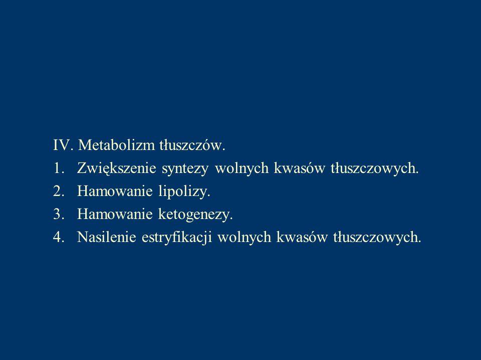 IV. Metabolizm tłuszczów. 1. Zwiększenie syntezy wolnych kwasów tłuszczowych. 2. Hamowanie lipolizy. 3. Hamowanie ketogenezy. 4. Nasilenie estryfikacj