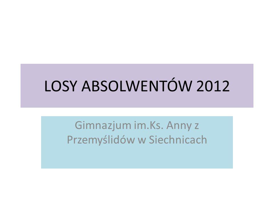 LOSY ABSOLWENTÓW 2012 Gimnazjum im.Ks. Anny z Przemyślidów w Siechnicach