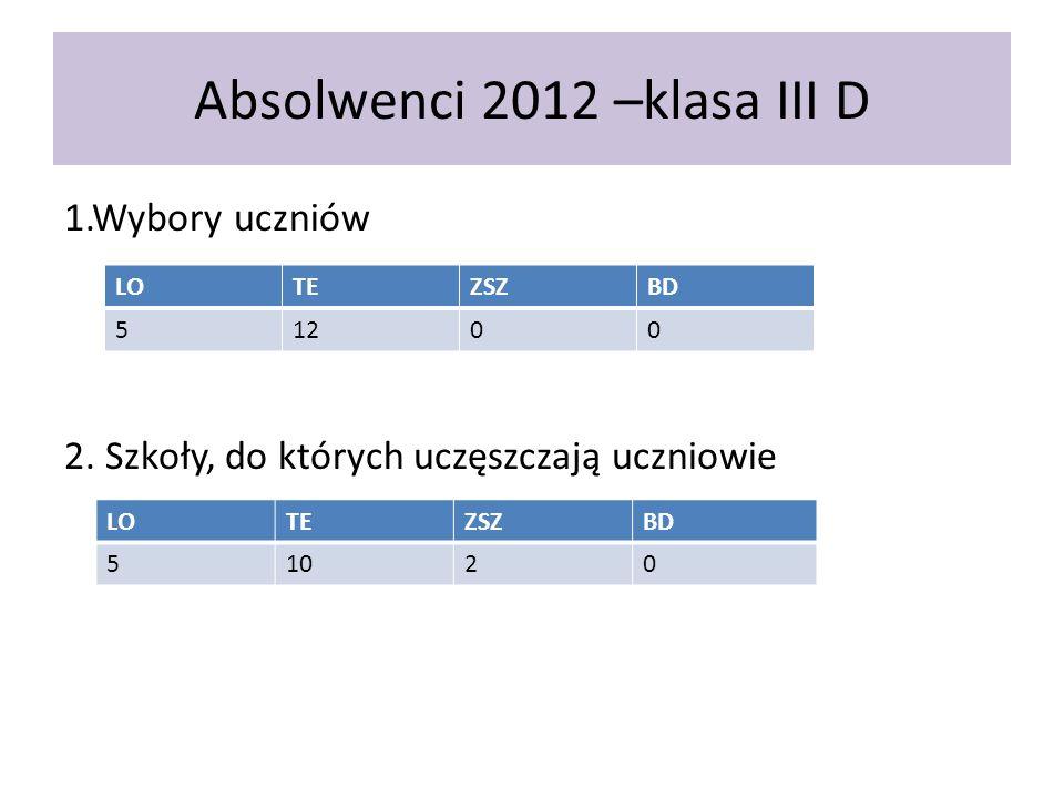 Absolwenci 2012 –klasa III D 1.Wybory uczniów 2. Szkoły, do których uczęszczają uczniowie LOTEZSZBD 51200 LOTEZSZBD 51020