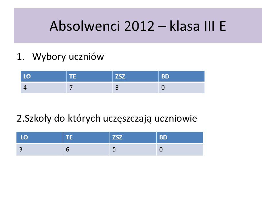 Absolwenci 2012 – klasa III E 1.Wybory uczniów 2.Szkoły do których uczęszczają uczniowie LOTEZSZBD 4730 LOTEZSZBD 3650