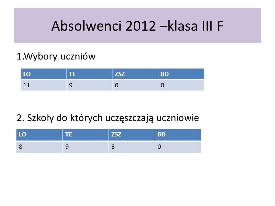 Absolwenci 2012 –klasa III F 1.Wybory uczniów 2.