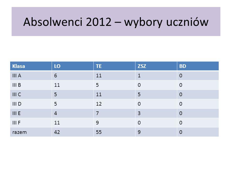 Absolwenci 2012 – wybory uczniów KlasaLOTEZSZBD III A61110 III B11500 III C51150 III D51200 III E4730 III F11900 razem425590