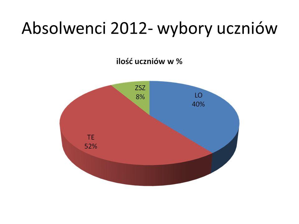 Absolwenci 2012- wybory uczniów