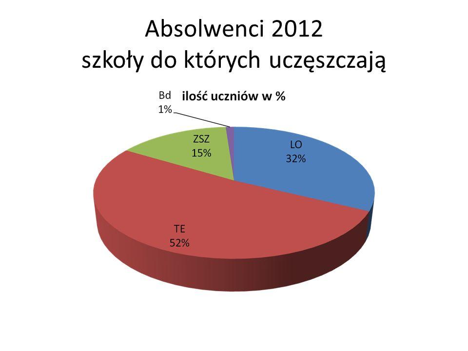 Absolwenci 2012 szkoły do których uczęszczają