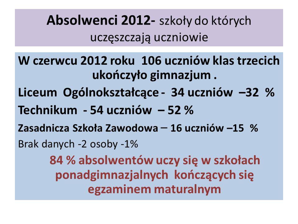 Absolwenci 2012- szkoły do których uczęszczają uczniowie W czerwcu 2012 roku 106 uczniów klas trzecich ukończyło gimnazjum.