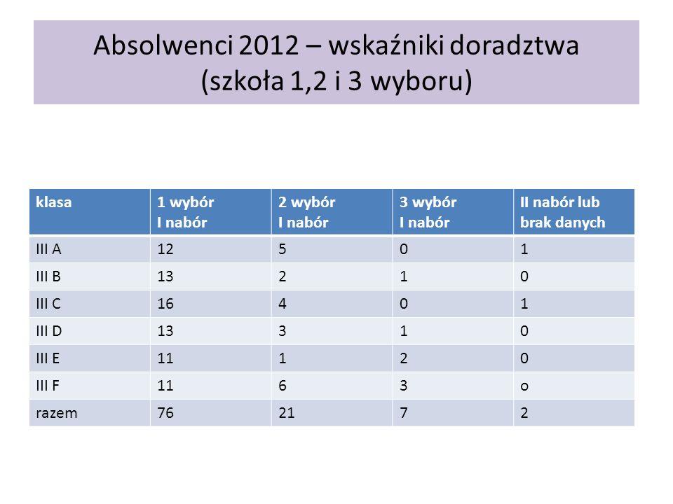 Absolwenci 2012 – wskaźniki doradztwa (szkoła 1,2 i 3 wyboru) klasa1 wybór I nabór 2 wybór I nabór 3 wybór I nabór II nabór lub brak danych III A12501 III B13210 III C16401 III D13310 III E11120 III F1163o razem762172