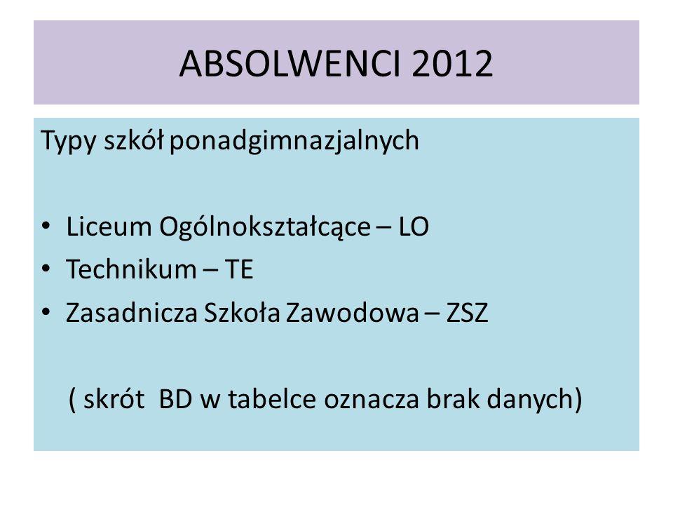 ABSOLWENCI 2012 Typy szkół ponadgimnazjalnych Liceum Ogólnokształcące – LO Technikum – TE Zasadnicza Szkoła Zawodowa – ZSZ ( skrót BD w tabelce oznacza brak danych)