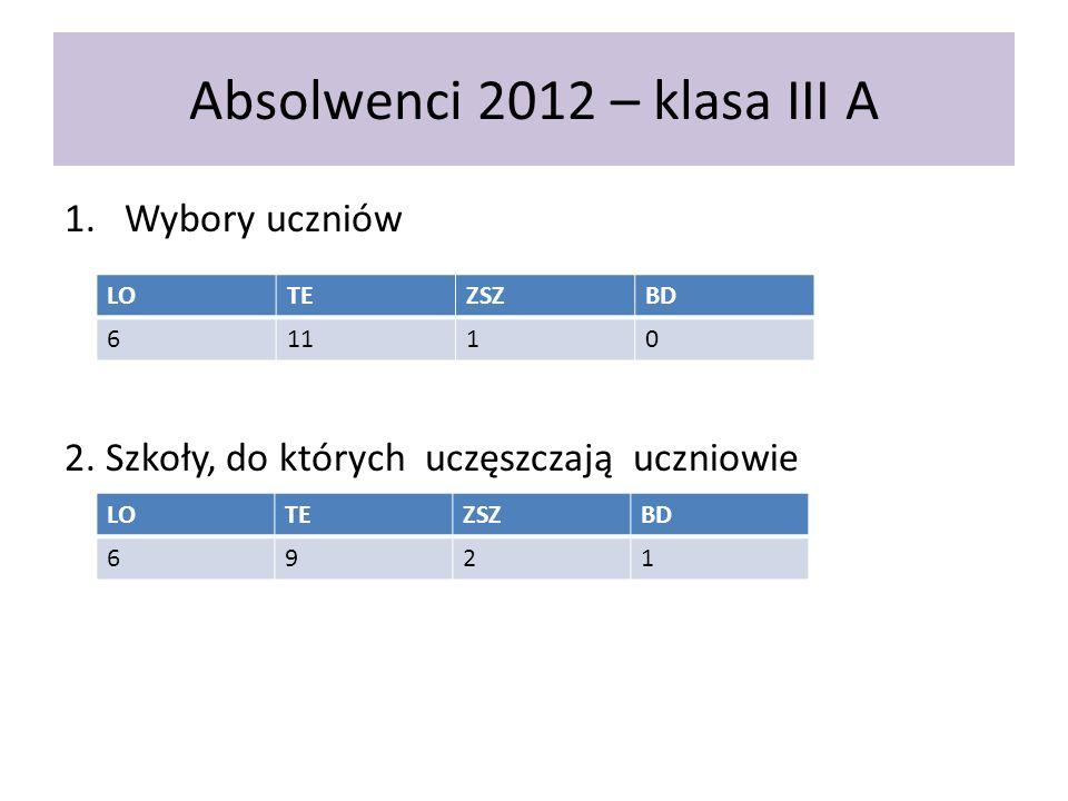 Absolwenci 2012 – klasa III A 1.Wybory uczniów 2. Szkoły, do których uczęszczają uczniowie LOTEZSZBD 61110 LOTEZSZBD 6921