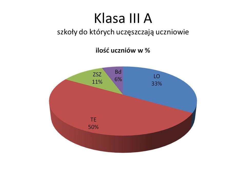 Klasa III A szkoły do których uczęszczają uczniowie